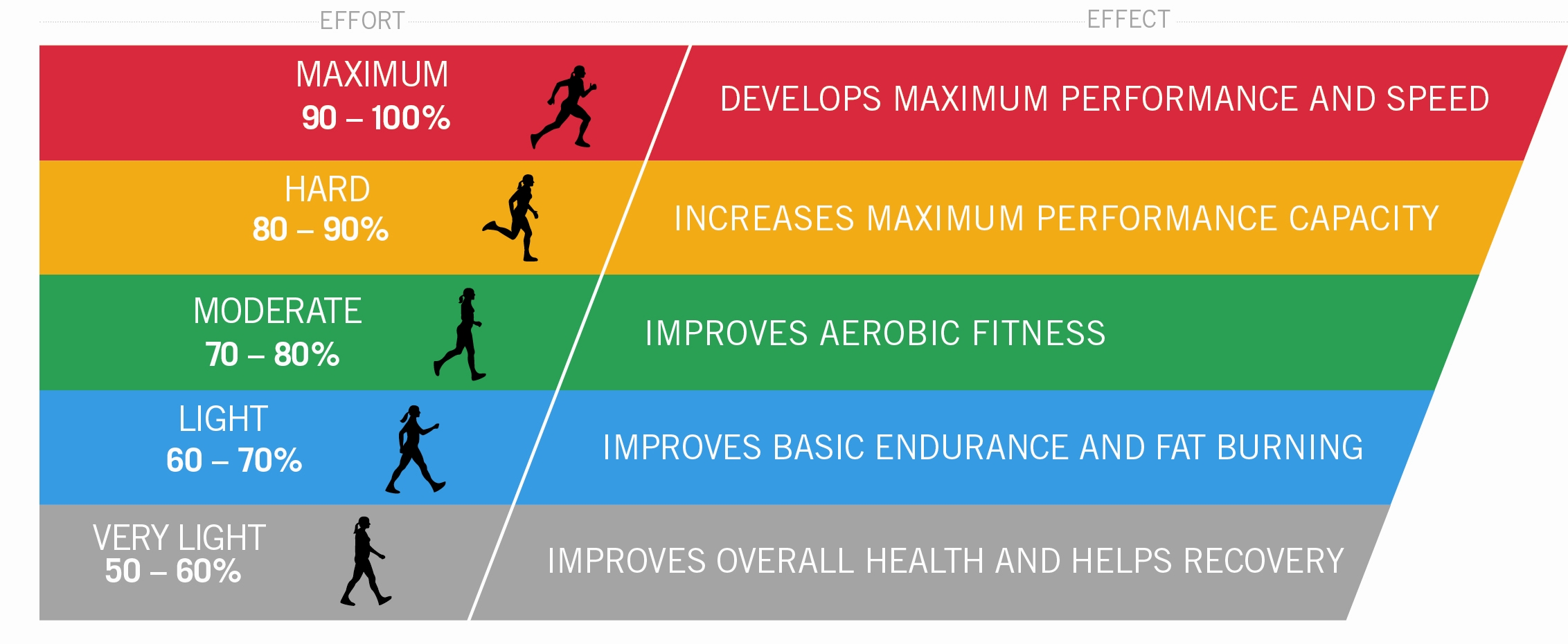 Buy yourself a heart rate monitor get your gorgeous on trainingzonediagram ccuart Image collections